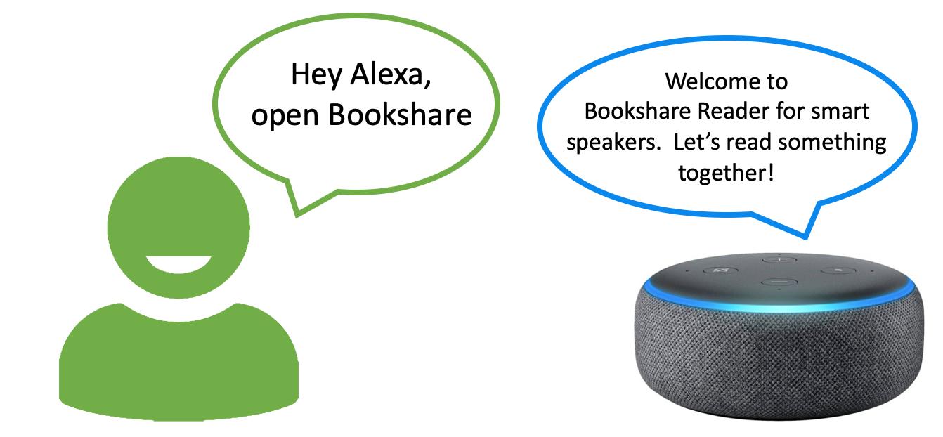 """Cartoon showing Alexa user saying """"Hey Alexa, open Bookshare"""" to the smart speaker."""
